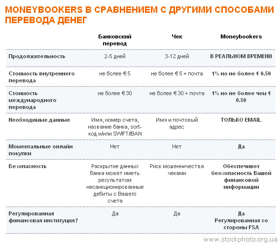 услуги Moneybookers